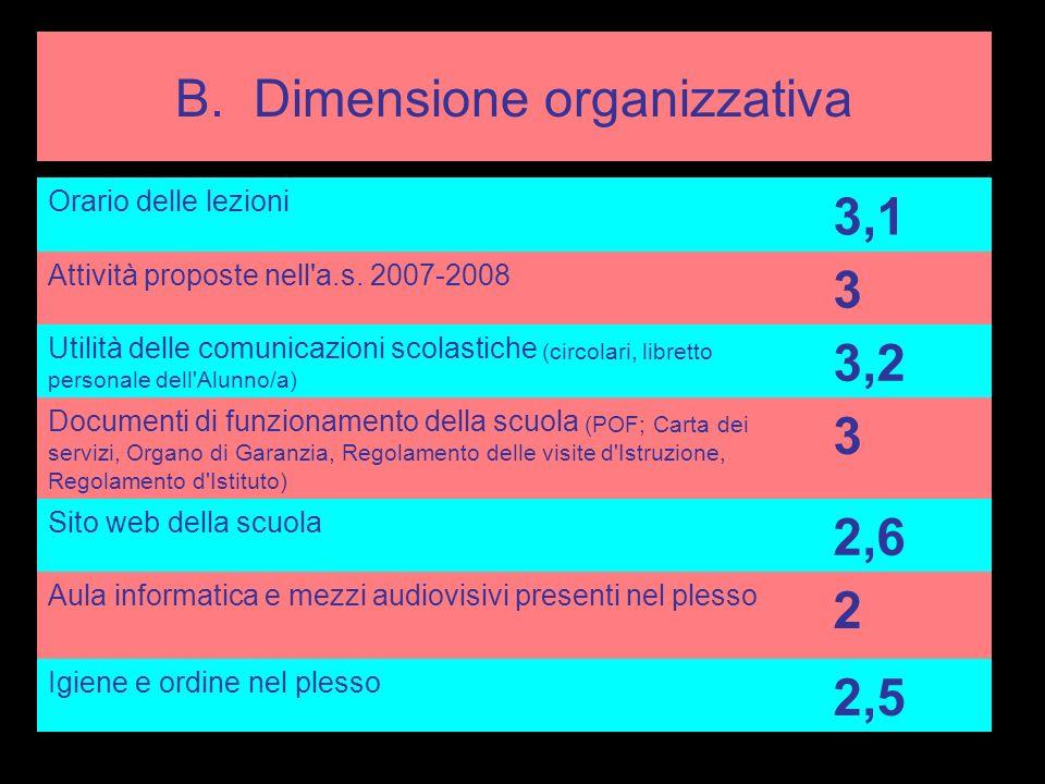 B.Dimensione organizzativa VILLATORA Orario delle lezioni 2,8 Attività proposte nell a.s.