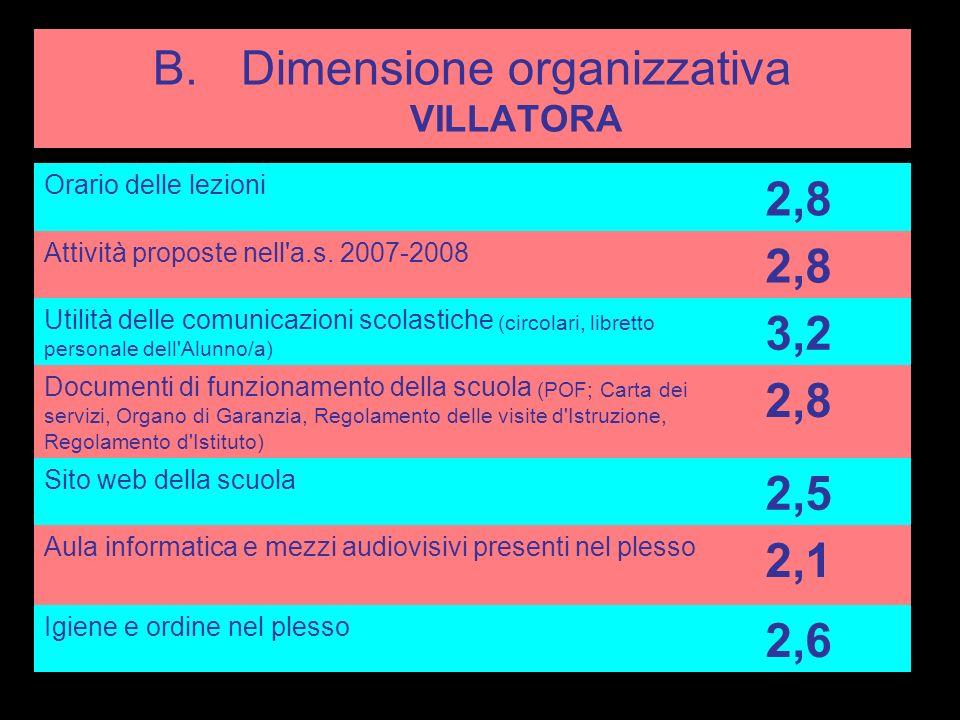 B.Dimensione organizzativa SAONARA Orario delle lezioni 3,3 Attività proposte nell a.s.