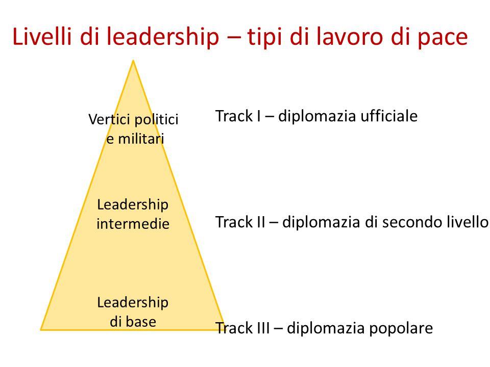 Livelli di leadership – tipi di lavoro di pace Leadership intermedie Leadership di base Vertici politici e militari Track I – diplomazia ufficiale Tra