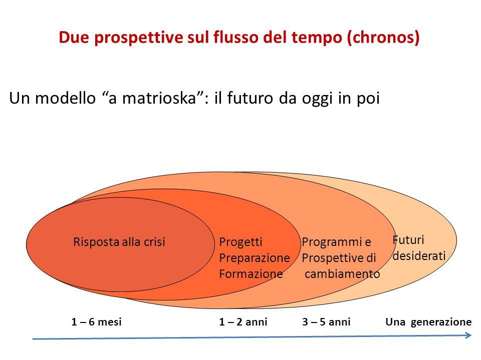 Due prospettive sul flusso del tempo (chronos) Un modello a matrioska: il futuro da oggi in poi Risposta alla crisiProgetti Preparazione Formazione Fu