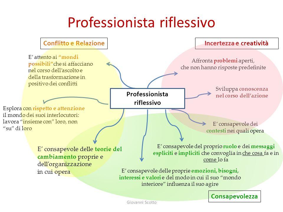Professionista riflessivo Affronta problemi aperti, che non hanno risposte predefinite Sviluppa conoscenza nel corso dellazione E consapevole dei cont