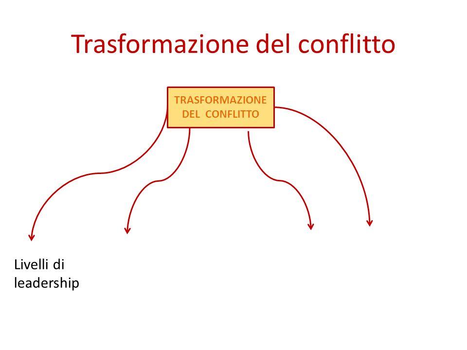 Trasformazione del conflitto TRASFORMAZIONE DEL CONFLITTO Livelli di leadership Contesti sociali