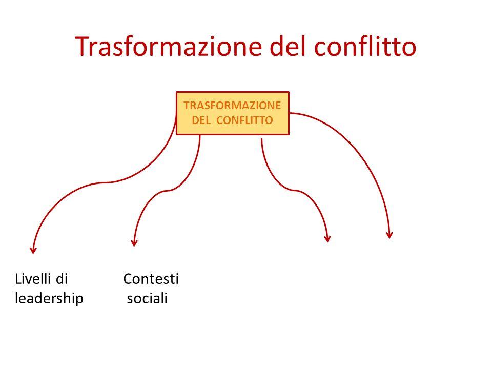 Trasformazione del conflitto TRASFORMAZIONE DEL CONFLITTO Livelli di leadership Contesti sociali Tempo