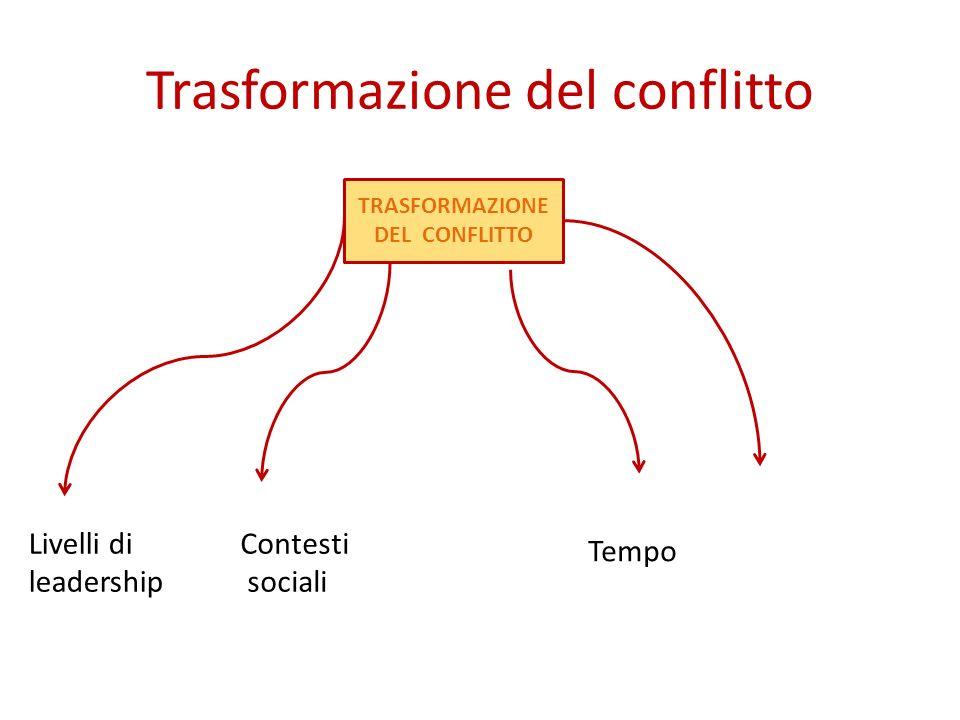 Trasformazione del conflitto TRASFORMAZIONE DEL CONFLITTO Livelli di leadership Contesti sociali Tempo Teorie del cambiamento