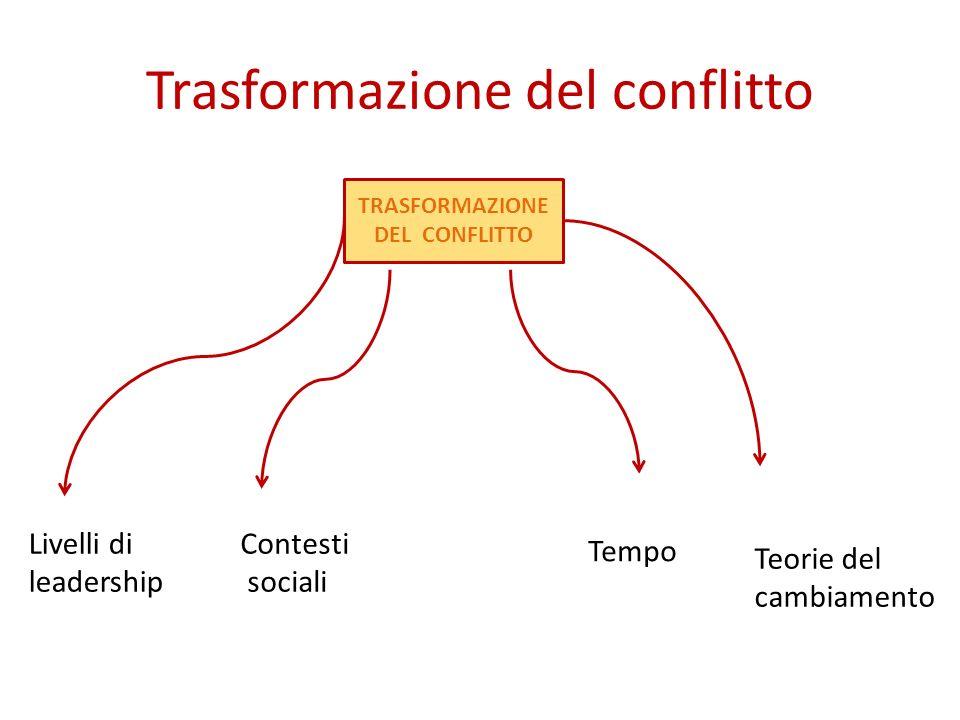 Trasformazione del conflitto TRASFORMAZIONE DEL CONFLITTO Livelli di leadership Contesti sociali Tempo Teorie del cambiamento Il problema di schierarsi