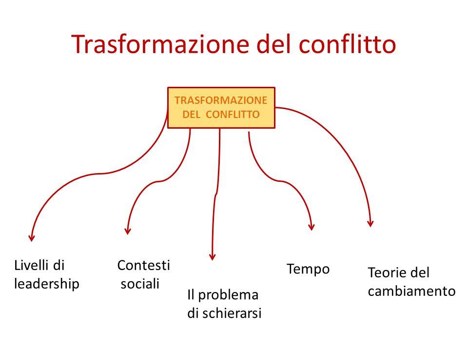 Trasformazione del conflitto TRASFORMAZIONE DEL CONFLITTO Livelli di leadership Contesti sociali Tempo Teorie del cambiamento Il problema di schierars