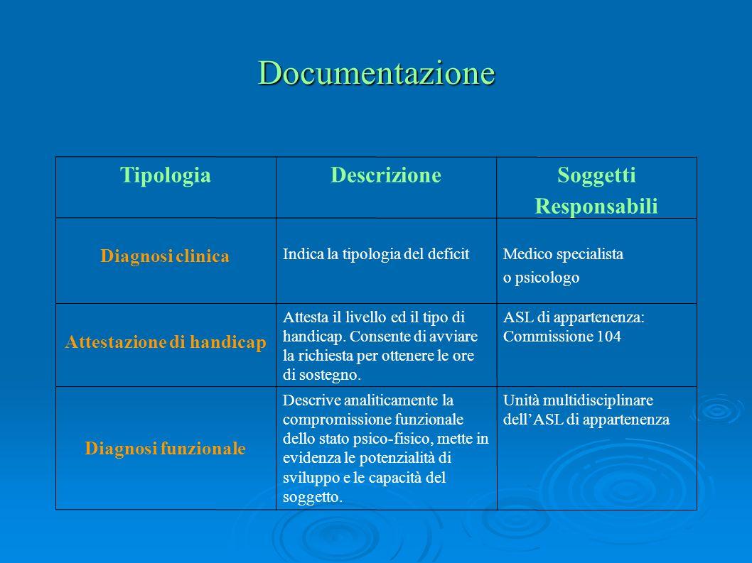 Documentazione Unità multidisciplinare dellASL di appartenenza Descrive analiticamente la compromissione funzionale dello stato psico-fisico, mette in evidenza le potenzialità di sviluppo e le capacità del soggetto.