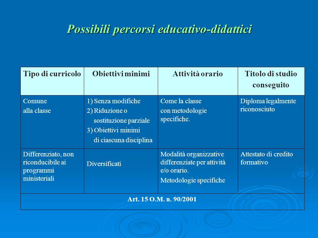 Possibili percorsi educativo-didattici Art. 15 O.M. n. 90/2001 Attestato di credito formativo Modalità organizzative differenziate per attività e/o or
