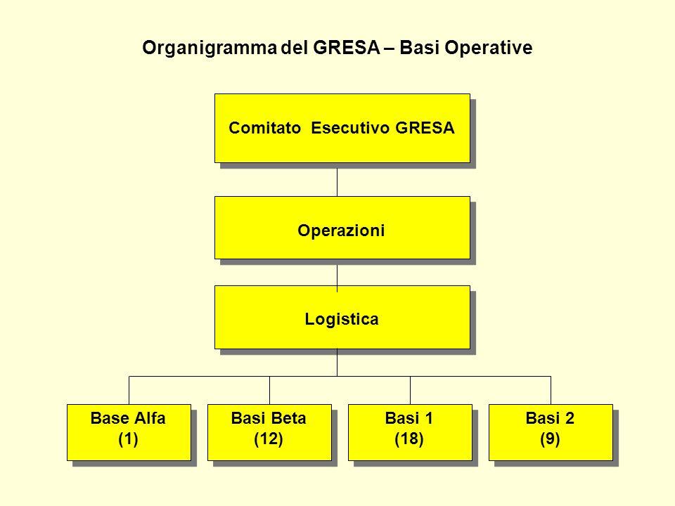 Organigramma del GRESA – Basi Operative Base Alfa (1) Base Alfa (1) Logistica Basi Beta (12) Basi Beta (12) Basi 1 (18) Basi 1 (18) Basi 2 (9) Basi 2 (9) Operazioni Comitato Esecutivo GRESA