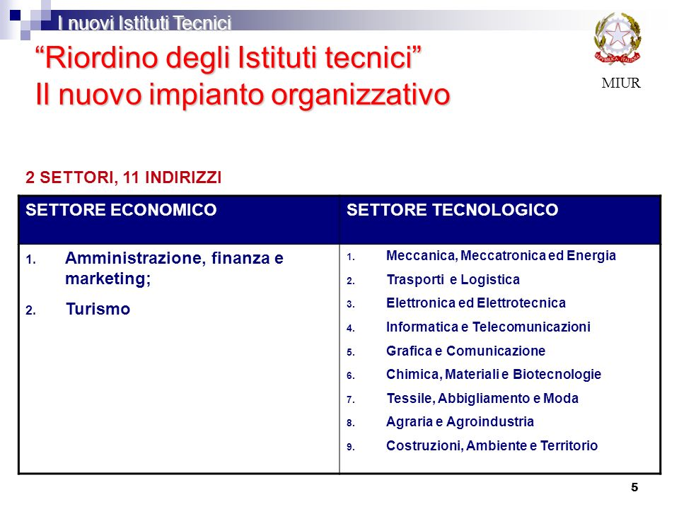 5 Riordino degli Istituti tecnici Il nuovo impianto organizzativo MIUR SETTORE ECONOMICOSETTORE TECNOLOGICO 1. Amministrazione, finanza e marketing; 2