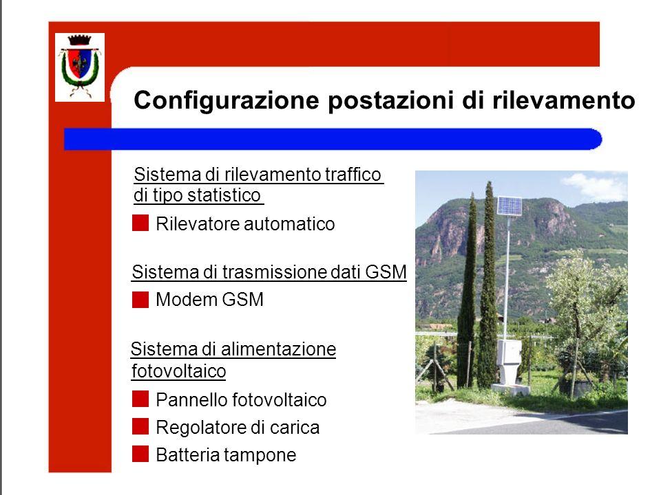 Configurazione postazioni di rilevamento Rilevatore automatico Sistema di rilevamento traffico di tipo statistico Sistema di trasmissione dati GSM Mod