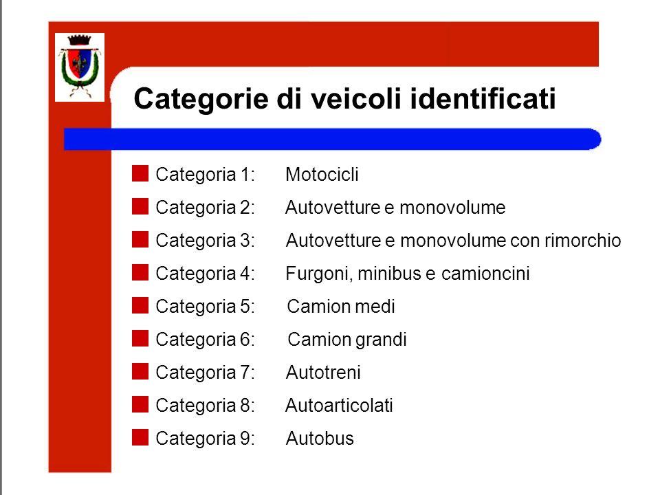 Categorie di veicoli identificati Categoria 1:Motocicli Categoria 2:Autovetture e monovolume Categoria 3:Autovetture e monovolume con rimorchio Catego