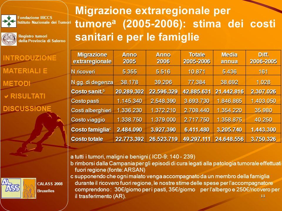 11 Migrazione extraregionale per tumore a (2005-2006): stima dei costi sanitari e per le famiglie MigrazioneextraregionaleAnno2005Anno2006Totale2005-2006 Media annua Diff.2006-2005 N ricoveri 5.3555.51610.8715.436161 N gg.