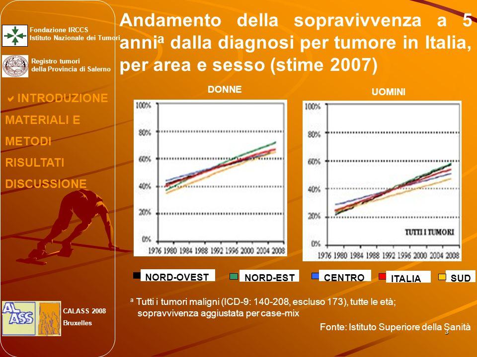 3 Andamento della sopravivvenza a 5 anni a dalla diagnosi per tumore in Italia, per area e sesso (stime 2007) INTRODUZIONE MATERIALI E METODI RISULTATI DISCUSSIONE Fondazione IRCCS Istituto Nazionale dei Tumori Registro tumori della Provincia di Salerno CALASS 2008 Bruxelles DONNE UOMINI NORD-OVEST NORD-ESTCENTRO SUD ITALIA a Tutti i tumori maligni (ICD-9: 140-208, escluso 173), tutte le età; sopravvivenza aggiustata per case-mix Fonte: Istituto Superiore della Sanità