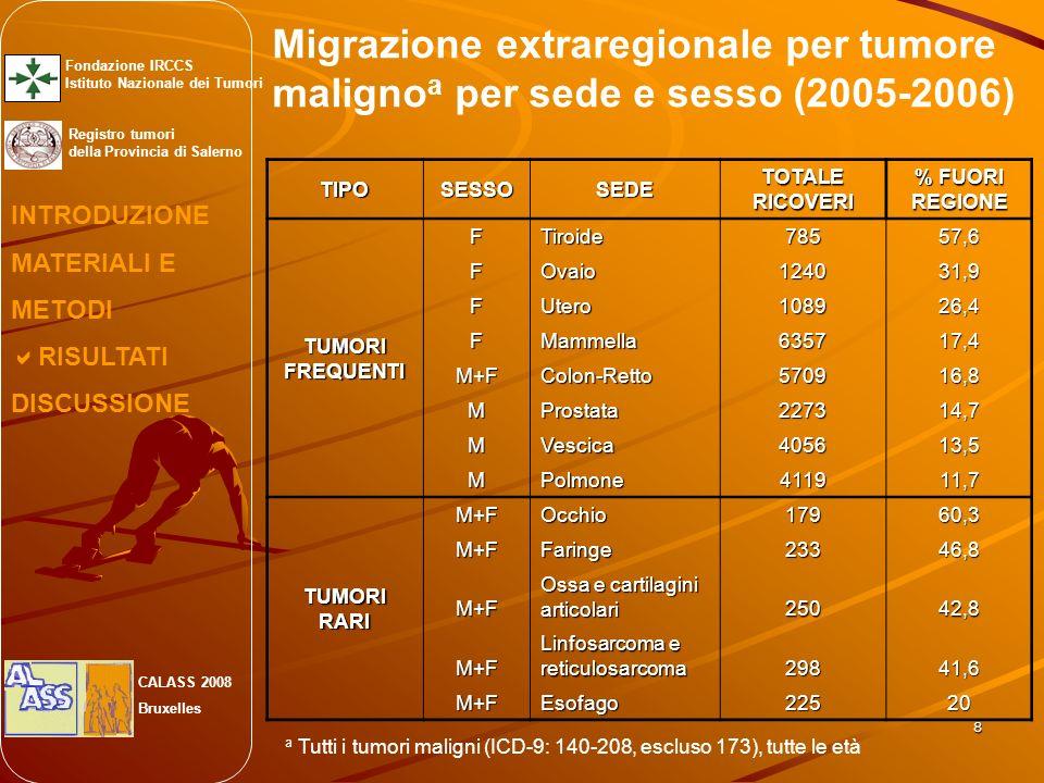 8 Migrazione extraregionale per tumore maligno a per sede e sesso (2005-2006) TIPOSESSOSEDETOTALERICOVERI % FUORI REGIONE TUMORIFREQUENTI FTiroide7855