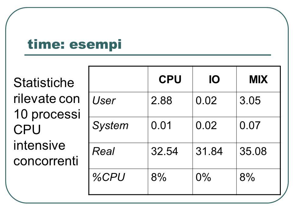 time: esempi CPUIOMIX User2.880.023.05 System0.010.020.07 Real32.5431.8435.08 %CPU8%0%8% Statistiche rilevate con 10 processi CPU intensive concorrenti
