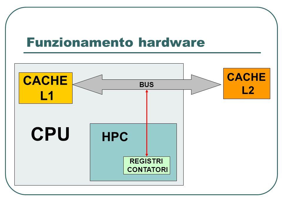 Funzionamento hardware REGISTRI CONTATORI CACHE L1 CACHE L2 BUS CPU HPC