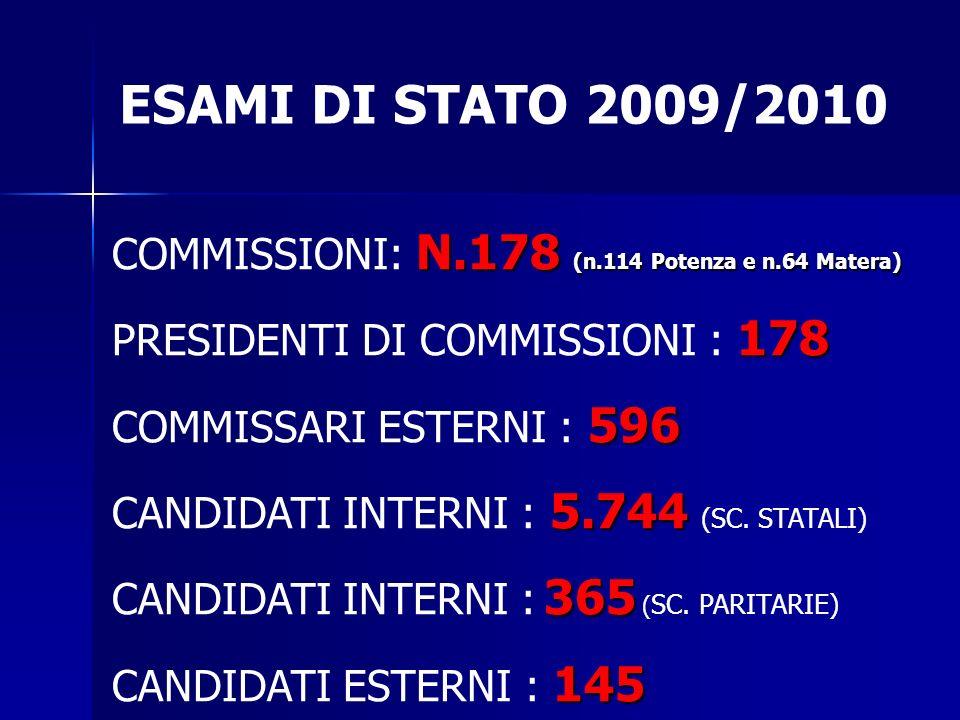 ESAMI DI STATO 2009/2010 N.178 (n.114 Potenza e n.64 Matera) COMMISSIONI: N.178 (n.114 Potenza e n.64 Matera) 178 PRESIDENTI DI COMMISSIONI : 178 596