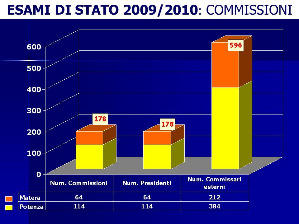 ESAMI DI STATO 2009/2010 : COMMISSIONI
