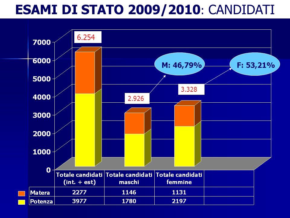 6.254 2.926 3.328 M: 46,79% F: 53,21% ESAMI DI STATO 2009/2010 : CANDIDATI