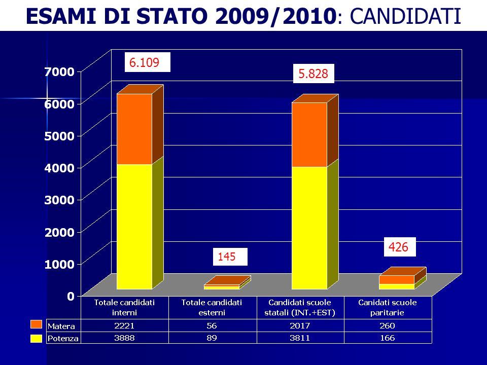 ESAMI DI STATO 2009/2010: CANDIDATI INTERNI NON AMMESSI n.