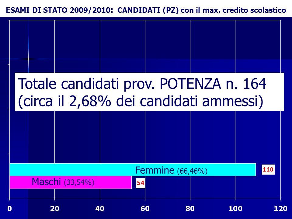 ESAMI DI STATO 2009/2010 : CANDIDATI (PZ) con il max. credito scolastico Totale candidati prov. POTENZA n. 164 (circa il 2,68% dei candidati ammessi)