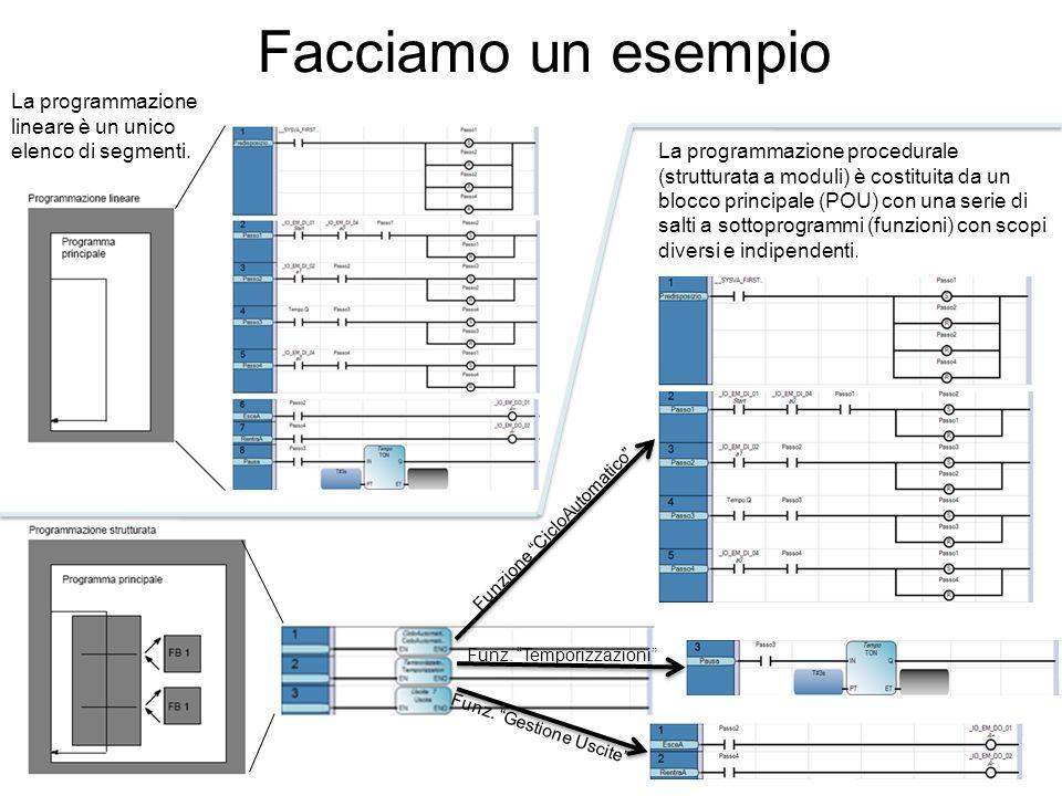 Facciamo un esempio La programmazione lineare è un unico elenco di segmenti. La programmazione procedurale (strutturata a moduli) è costituita da un b