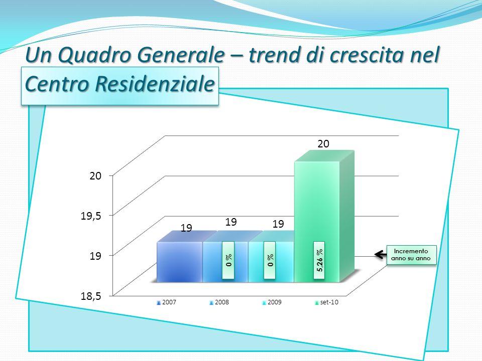 Un Quadro Generale – trend di crescita nel Centro Residenziale Incremento anno su anno 0 % 5,26 %