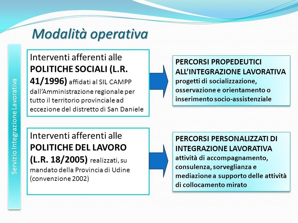 Modalità operativa Servizio Integrazione Lavorativa Interventi afferenti alle POLITICHE DEL LAVORO (L.R. 18/2005) realizzati, su mandato della Provinc