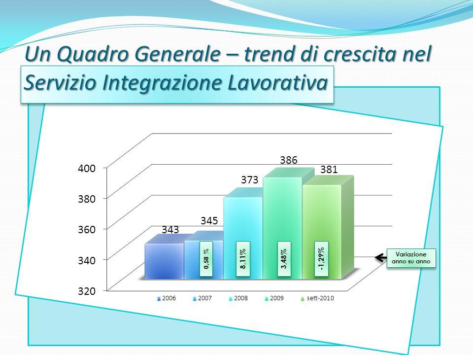 Un Quadro Generale – trend di crescita nel Servizio Integrazione Lavorativa Variazione anno su anno -1,29% 3,48% 8,11% 0,58 %