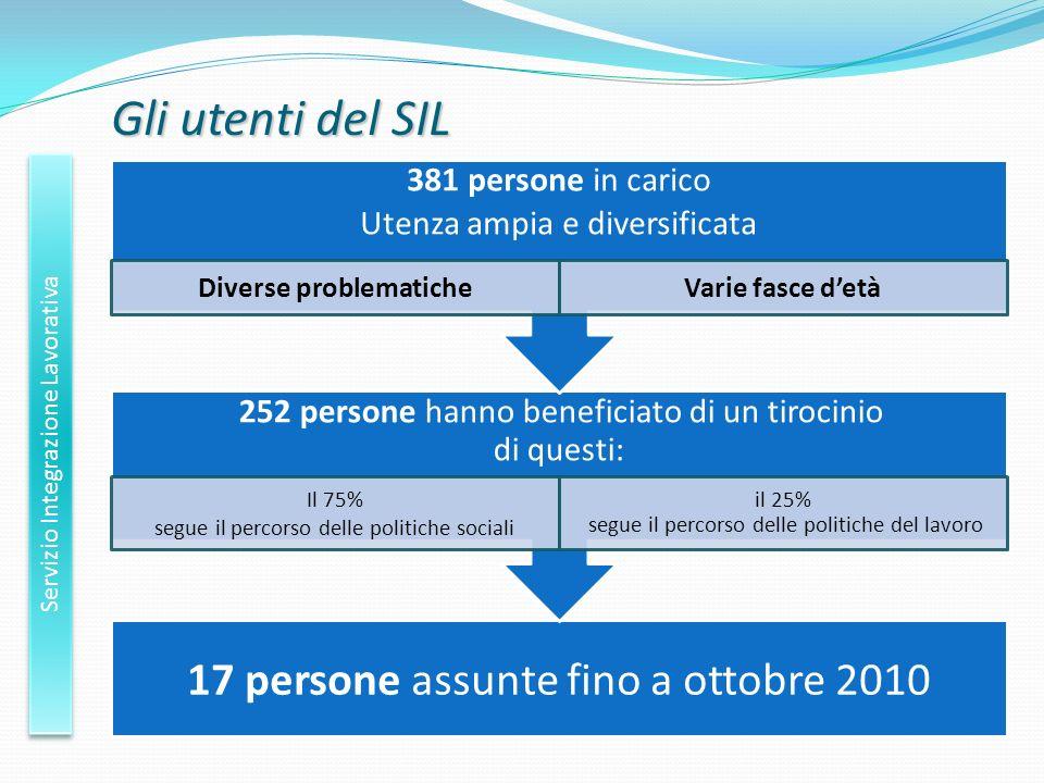 Gli utenti del SIL Servizio Integrazione Lavorativa 17 persone assunte fino a ottobre 2010 252 persone hanno beneficiato di un tirocinio di questi: Il
