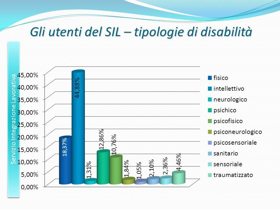 Gli utenti del SIL – tipologie di disabilità Servizio Integrazione Lavorativa