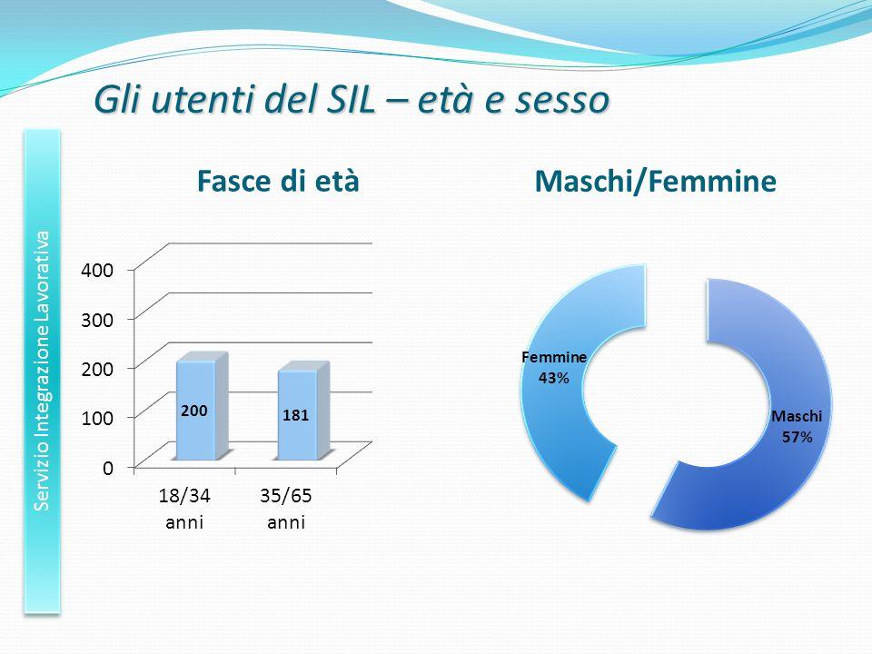 Gli utenti del SIL – età e sesso Maschi/Femmine Fasce di età Servizio Integrazione Lavorativa