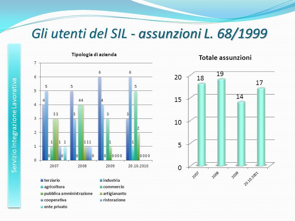 Gli utenti del SIL - assunzioni L. 68/1999 Servizio Integrazione Lavorativa