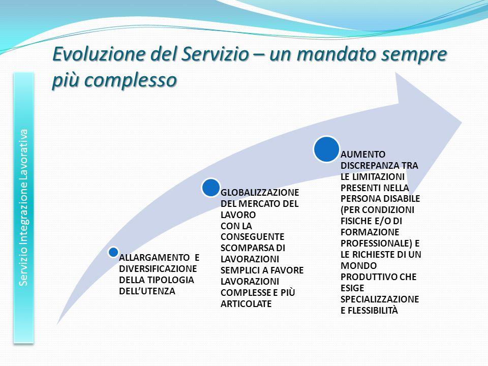 Evoluzione del Servizio – un mandato sempre più complesso Servizio Integrazione Lavorativa ALLARGAMENTO E DIVERSIFICAZIONE DELLA TIPOLOGIA DELLUTENZA