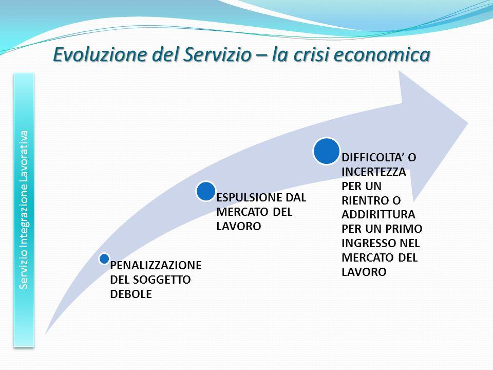 Evoluzione del Servizio – la crisi economica Servizio Integrazione Lavorativa PENALIZZAZIONE DEL SOGGETTO DEBOLE ESPULSIONE DAL MERCATO DEL LAVORO DIF