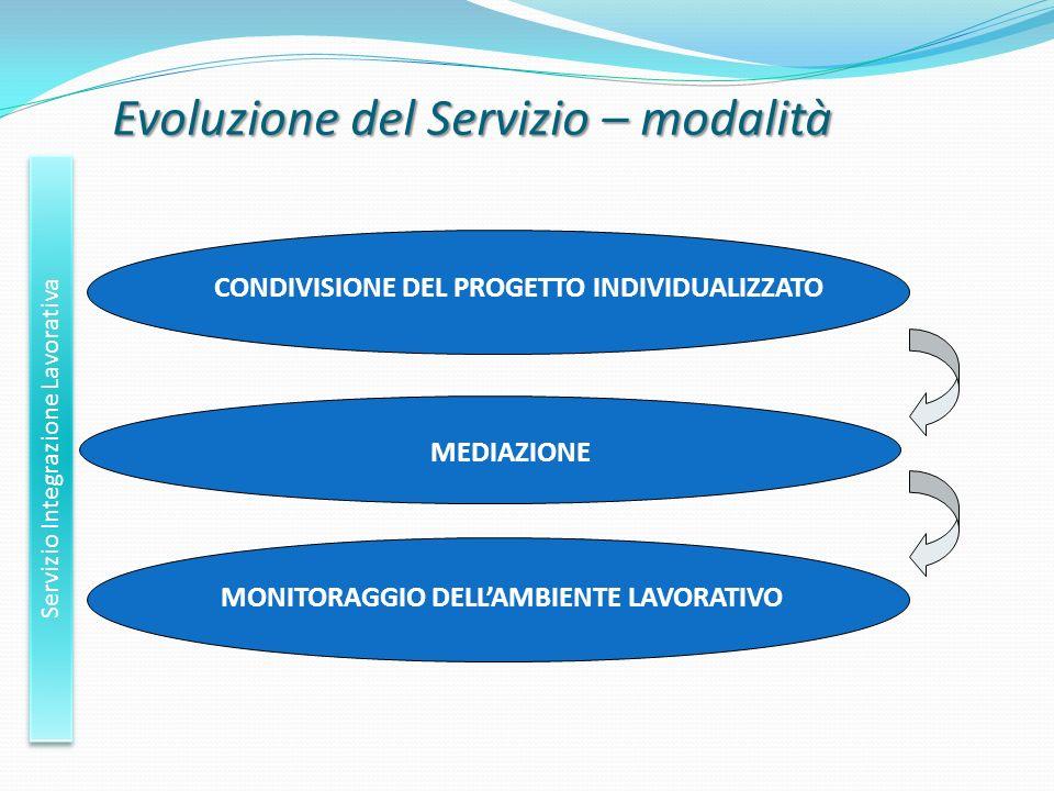 Evoluzione del Servizio – modalità Servizio Integrazione Lavorativa CONDIVISIONE DEL PROGETTO INDIVIDUALIZZATO MEDIAZIONE MONITORAGGIO DELLAMBIENTE LA