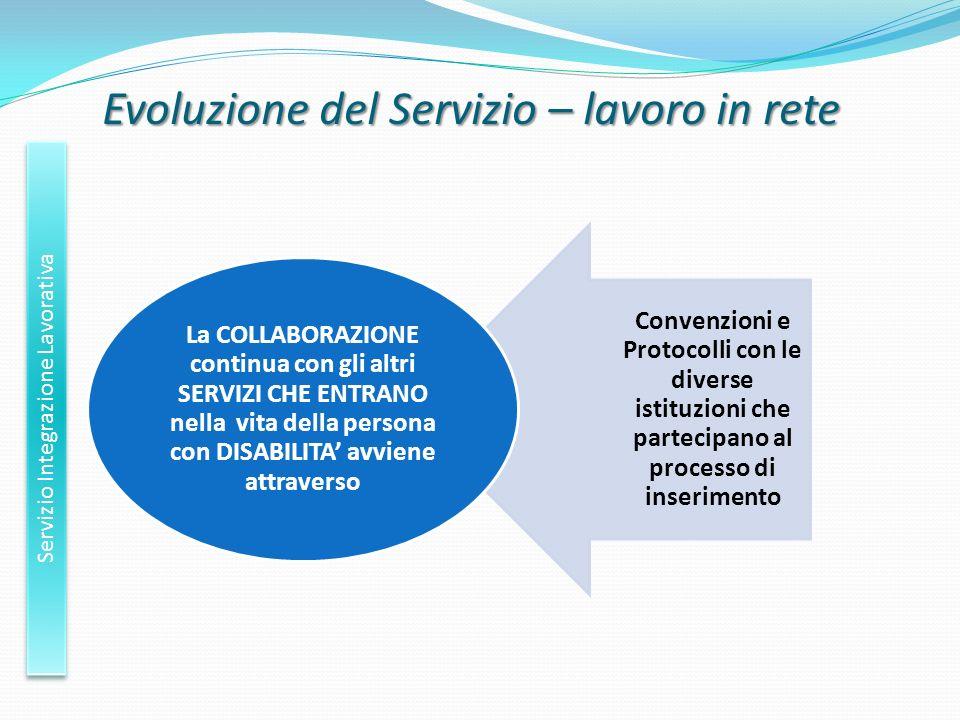 Evoluzione del Servizio – lavoro in rete Servizio Integrazione Lavorativa Convenzioni e Protocolli con le diverse istituzioni che partecipano al proce