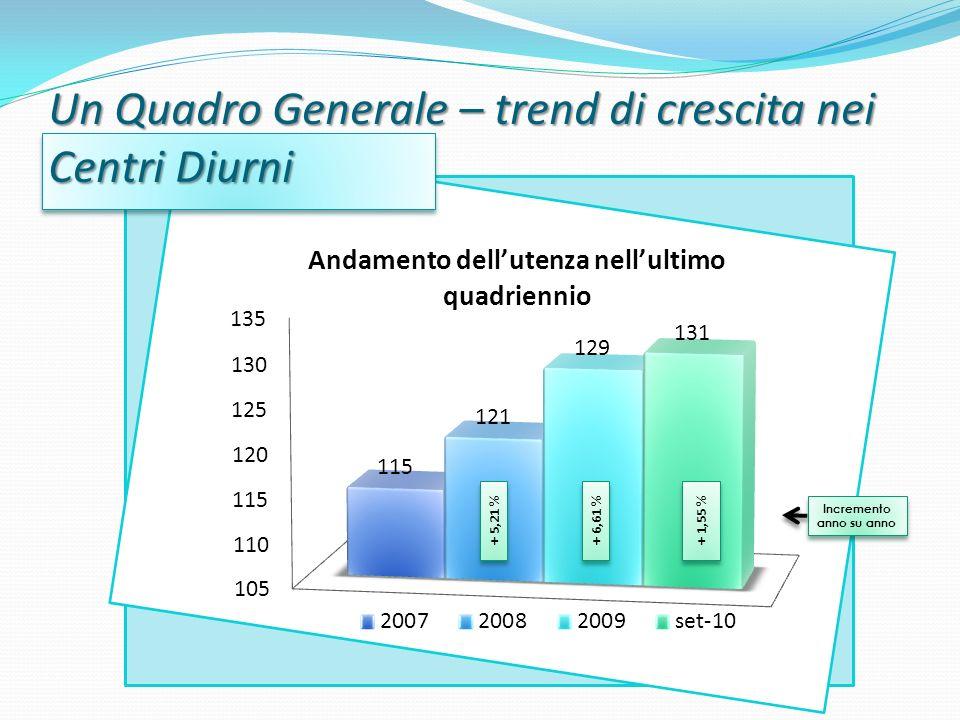 Un Quadro Generale – trend di crescita nei Centri Diurni + 1,55 % + 6,61 % + 5,21 % Incremento anno su anno