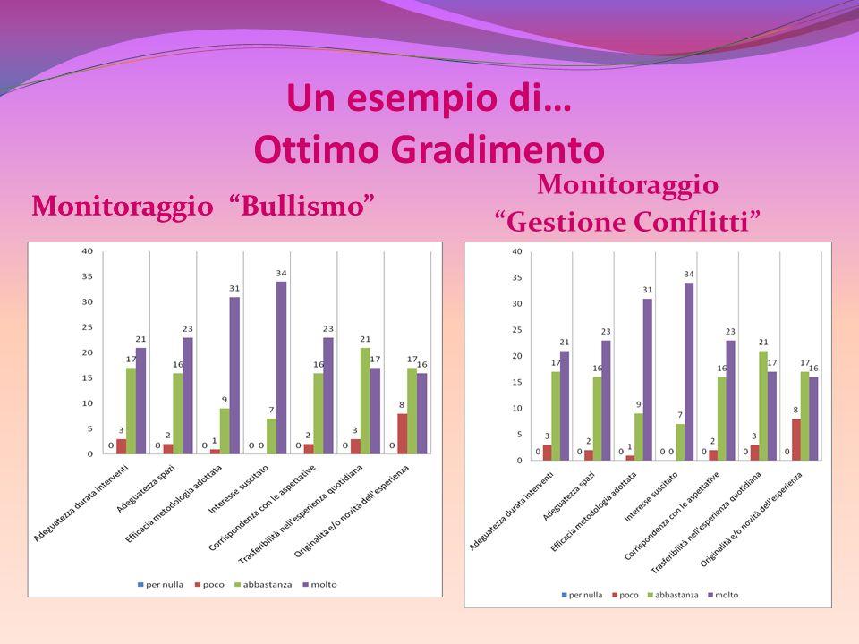 Un esempio di… Ottimo Gradimento Monitoraggio Bullismo Monitoraggio Gestione Conflitti Monitoraggio Bullismo