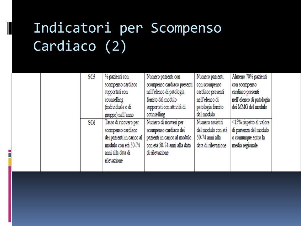 Indicatori per Scompenso Cardiaco (2)