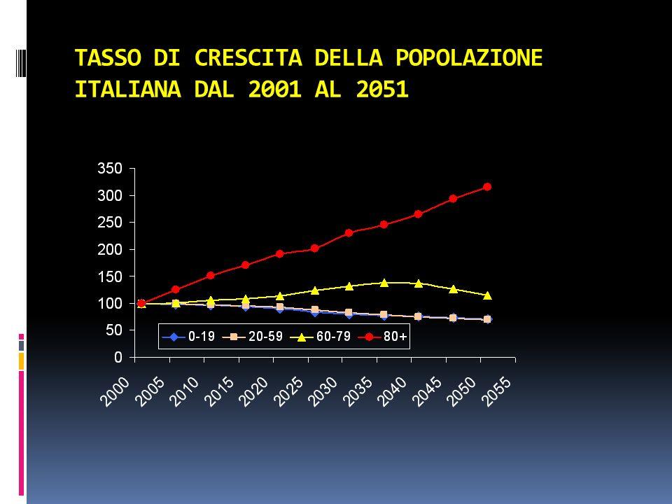 TASSO DI CRESCITA DELLA POPOLAZIONE ITALIANA DAL 2001 AL 2051