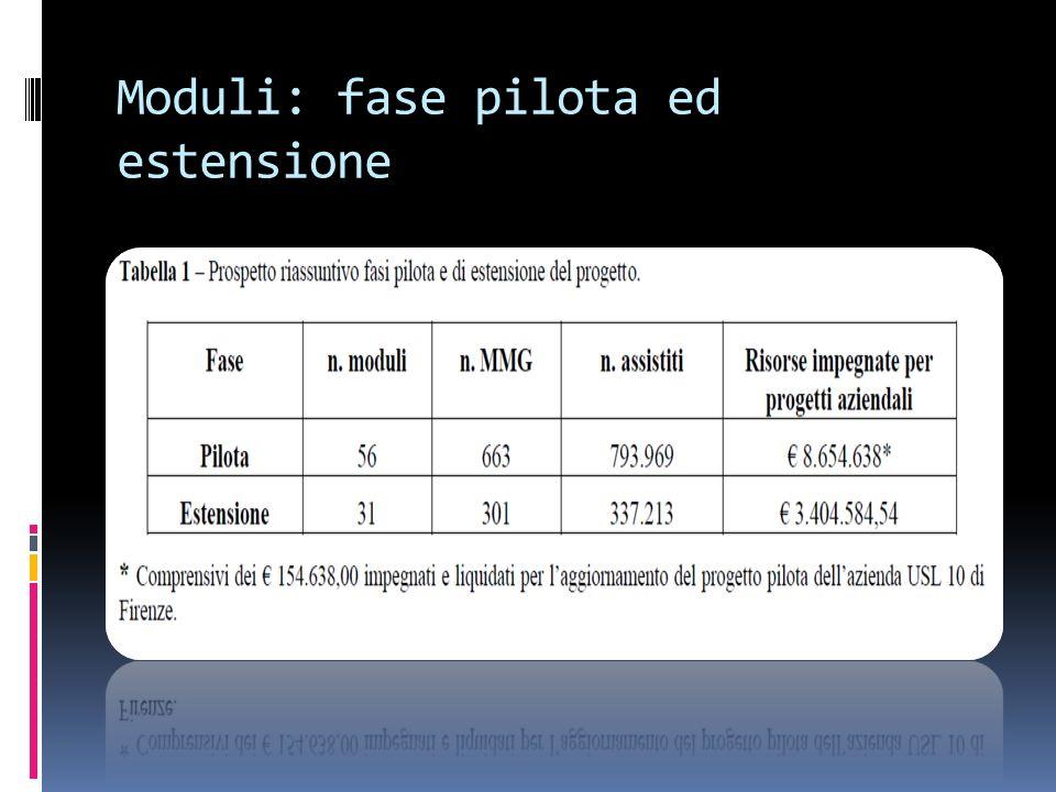 Moduli: fase pilota ed estensione