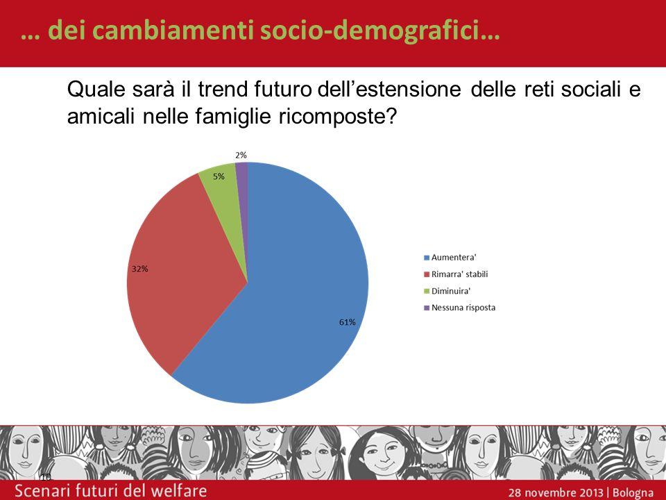 … dei cambiamenti socio-demografici… 10 Quale sarà il trend futuro dellestensione delle reti sociali e amicali nelle famiglie ricomposte?