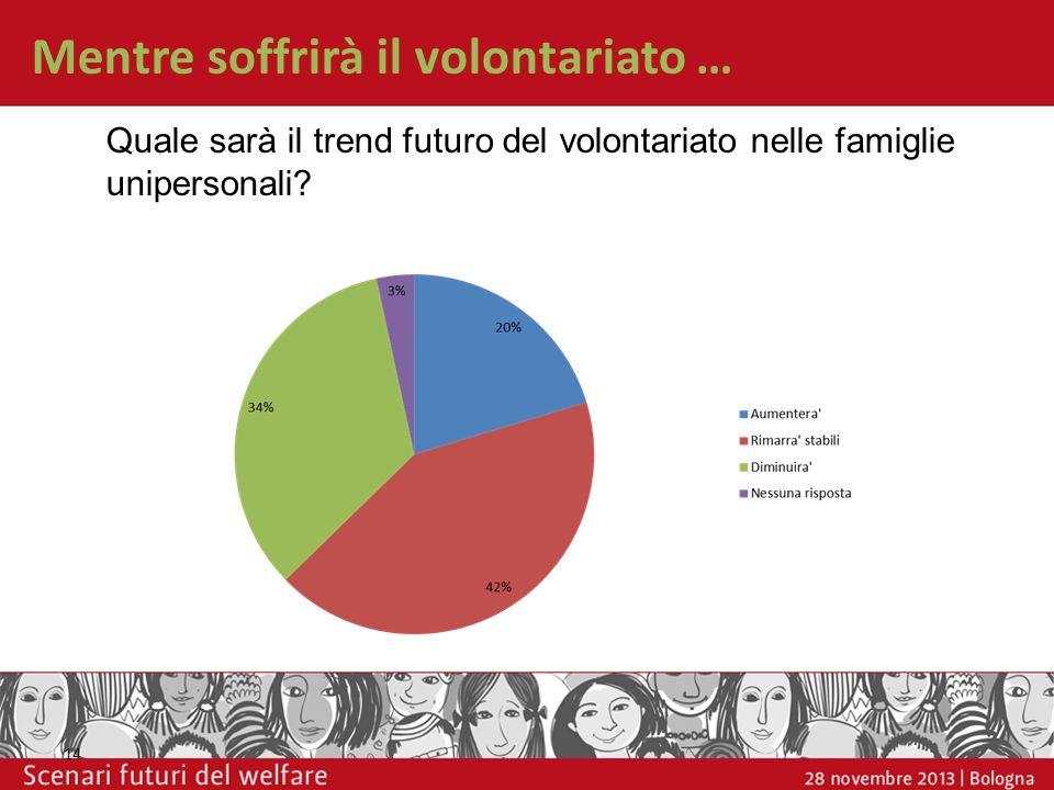 14 Quale sarà il trend futuro del volontariato nelle famiglie unipersonali? Mentre soffrirà il volontariato …