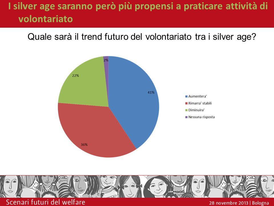 I silver age saranno però più propensi a praticare attività di volontariato 15 Quale sarà il trend futuro del volontariato tra i silver age?