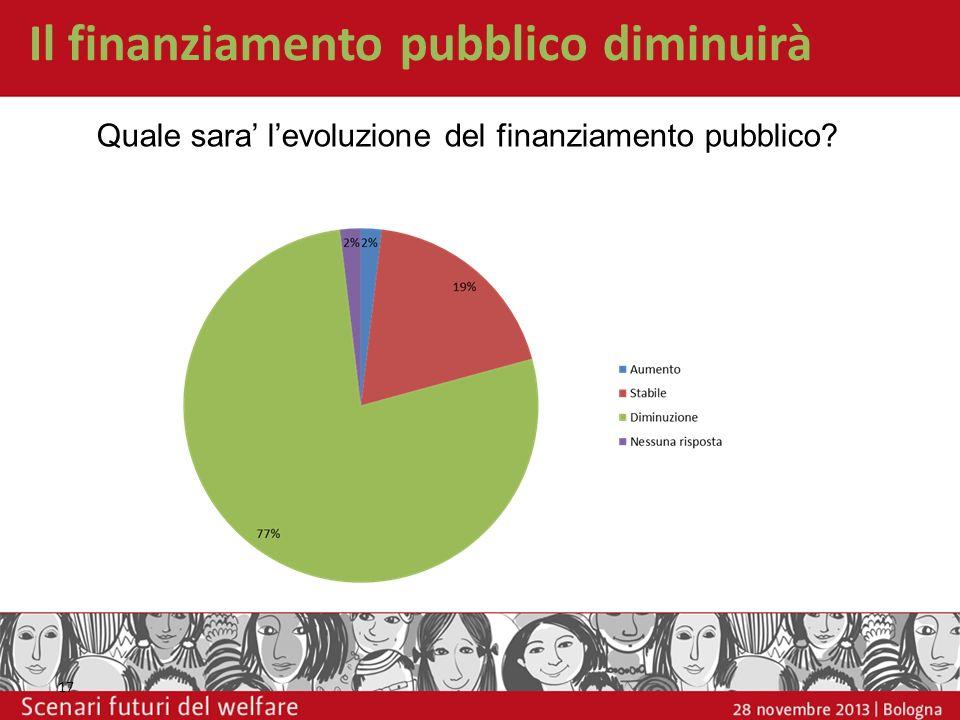 Il finanziamento pubblico diminuirà 17 Quale sara levoluzione del finanziamento pubblico?