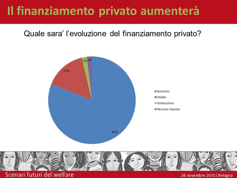 Il finanziamento privato aumenterà 18 Quale sara levoluzione del finanziamento privato?