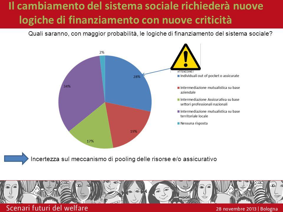 Il cambiamento del sistema sociale richiederà nuove logiche di finanziamento con nuove criticità 21 Quali saranno, con maggior probabilità, le logiche