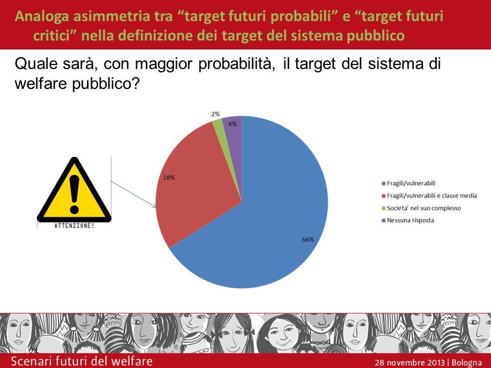 Analoga asimmetria tra target futuri probabili e target futuri critici nella definizione dei target del sistema pubblico 24 Quale sarà, con maggior pr